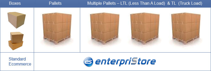 Intelligent Quotations Parcel LTL TL Shipping Methods Freightquote.com Shipping