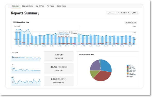 cdn summary view Maxcdn   Content Delivery