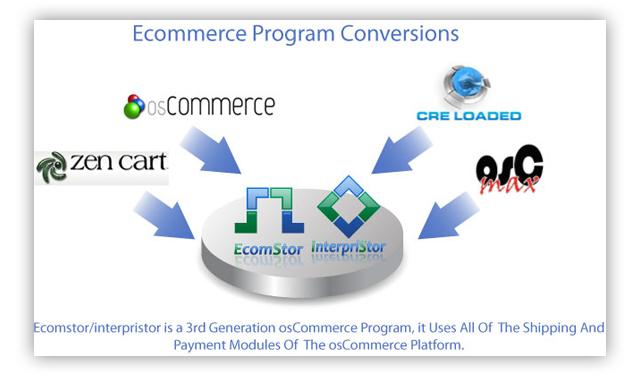 conversion Program Site Conversions
