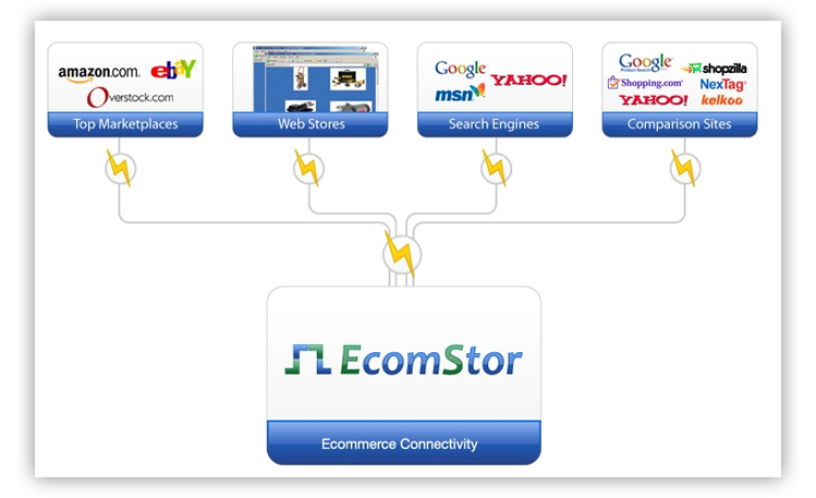 ecomstor connectivity Discounts, Specials, Coupons