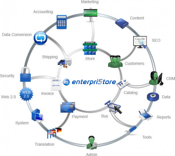 enterpristore features graphic Ecommerce Features