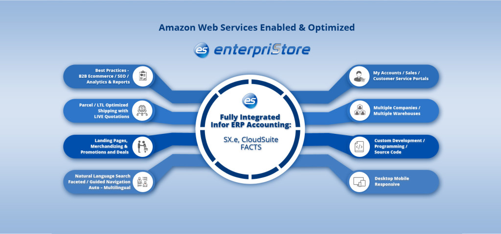 Amazon Web Services Enabled & Optimized