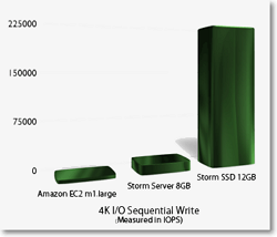 ssd drive performance graph ecommerce Solid State Drives