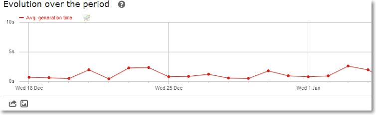 average page load times Piwik Web Page Load Speed
