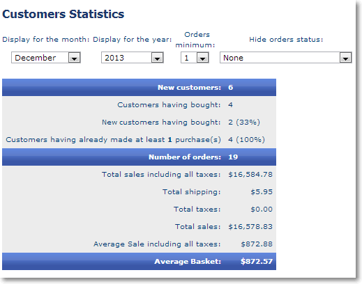 customer orders statistics Business Intelligence Reports