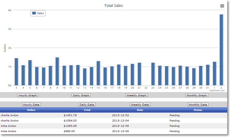 daily sales performance chart Site Performance Graphs