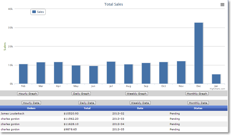 monthly sales performance chart Site Performance Graphs