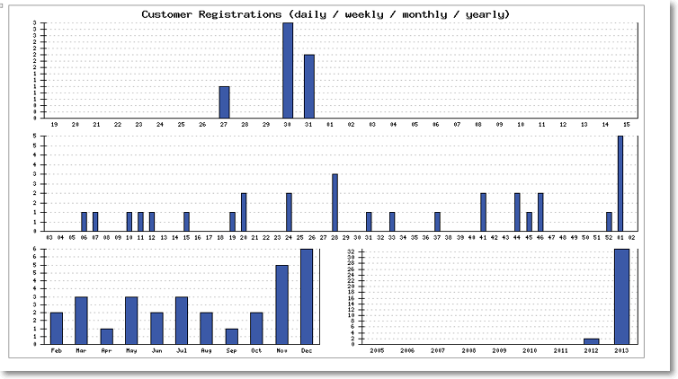 new customers registrations daily weeky monthly yearly Site Performance Graphs