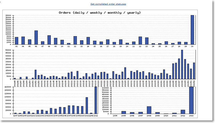 orders daily weekly monthly Site Performance Graphs