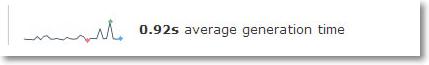 piwik average page load speed Piwik Web Page Load Speed