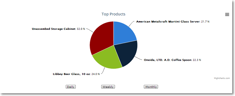 top products sales performance Site Performance Graphs