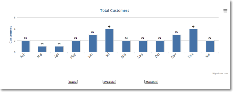 total customers sales performance Site Performance Graphs