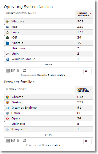 visitor os browser Piwik Ecommerce