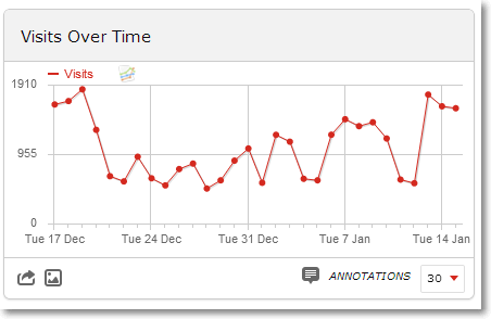 visits over time Piwik Ecommerce