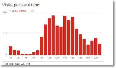 visits per local time Piwik Ecommerce