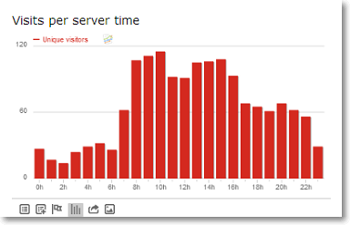 visits per server time Piwik Ecommerce