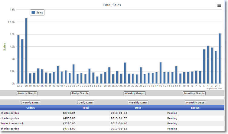 weekly sales performance chart Site Performance Graphs